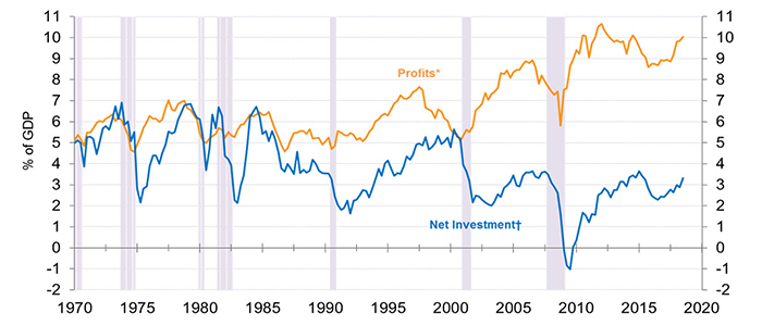 Graph presenting % of GDP for Profits and Net Investment from 1970 to 2019