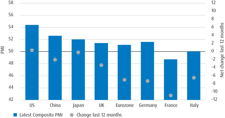 Graph presenting PMI and Net changes in last 12 months in different countries
