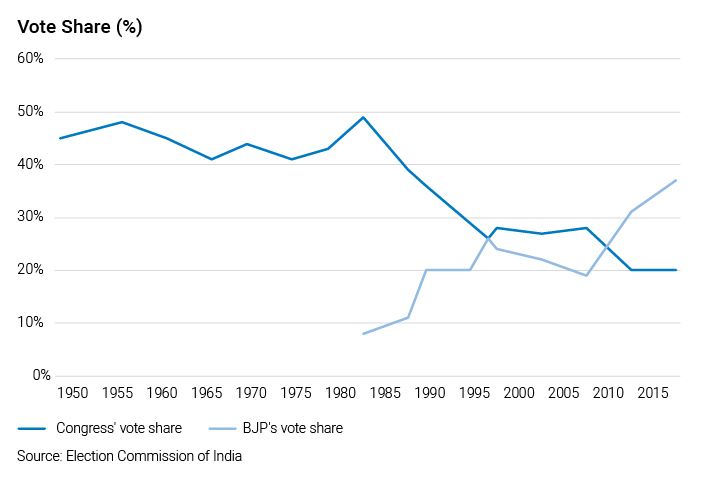 Graph showing vote share in percentes from 1950 to 2015