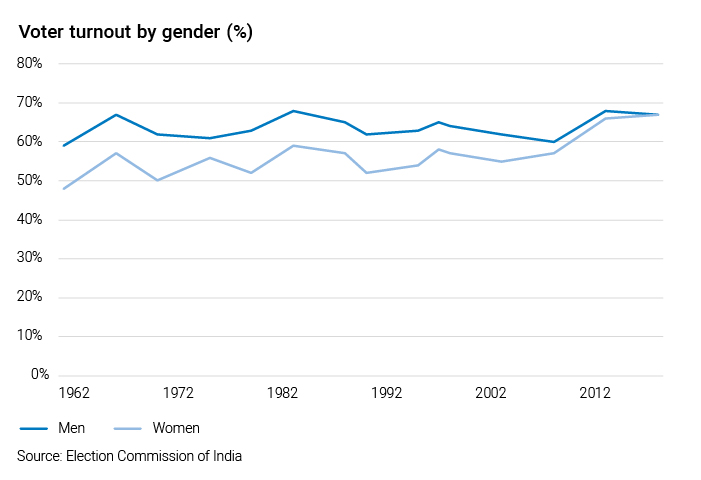Graph showing vouter turnout by gender from 1962 to 2012