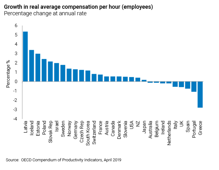 Graph showing growth in real average compensation per hour (employees)
