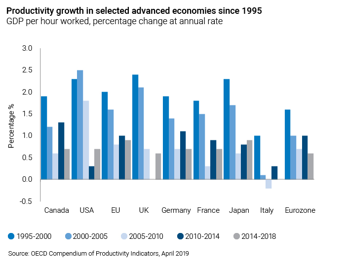 Graph showing productivity growth in selected advanced economies since 1995