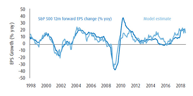 Graph showing how US earnings are growing strongly