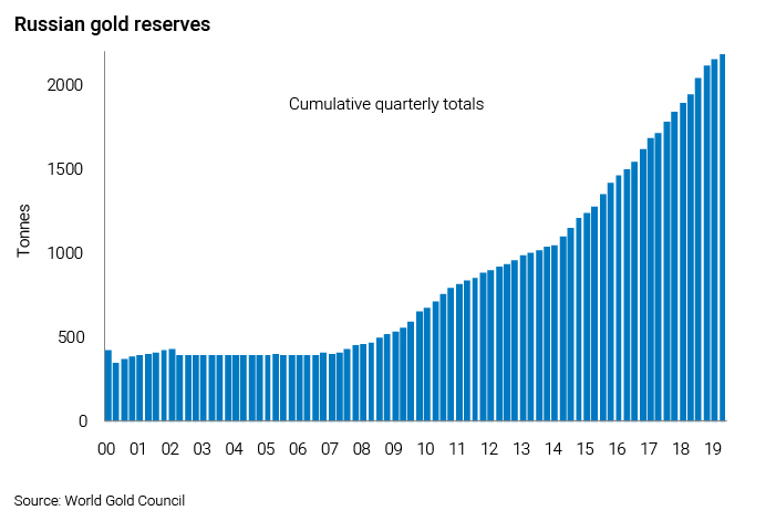 Chart showing Russian gold reserved
