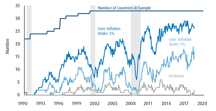 Graph presenting number of countries with Core Inflation and Deflation in 1990-2020