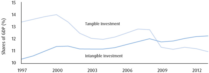 Graph presenting Shares of GDP(%) for Tangible Investment and Intangible Investments in 1997-2012