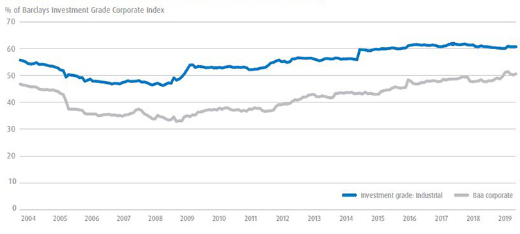 The graph shows % of Barclays Investment Grade Corporate Index for Investment grade: Industrial and Baa corporate in 2004-2019
