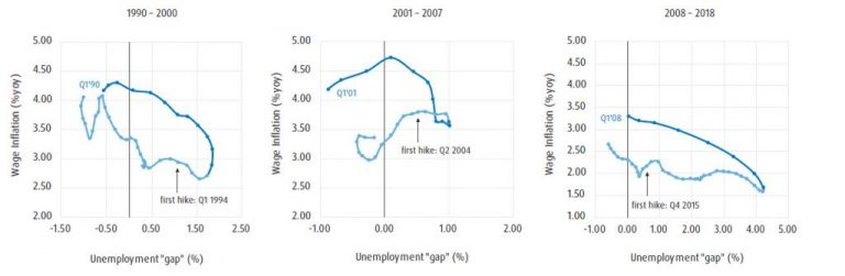 Chart showing Phillips Curve