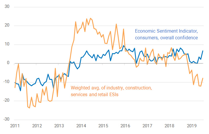 Chart presenting Businesses Confidence versus Consumer Confidence