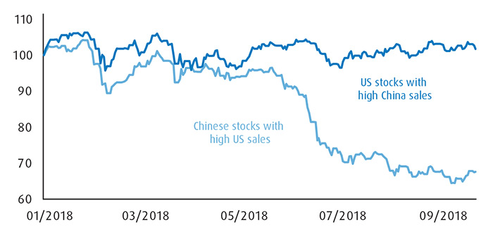 Graph presenting Chinese stocks with high US sales and US stocks with high China sales