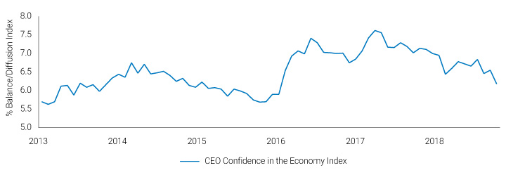 CEO confidence on the wane chart