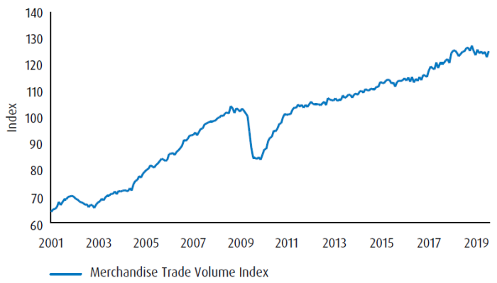 Graph showing index for Merchandise Trade Volume Index in 2011-2019