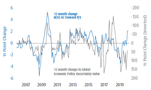 Graph presenting Yr Point Change for 12 month change MSCI AC Forward P/E and Global Economic Policy Uncertainty Index