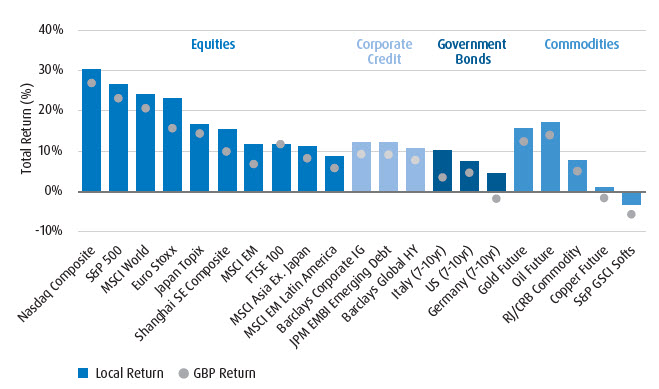 Graph presenting Total Return for Equities, Corporate Credit, Government Bonds and Commodities