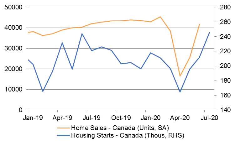 V-Shaped Recovery for Canadian Housing Market