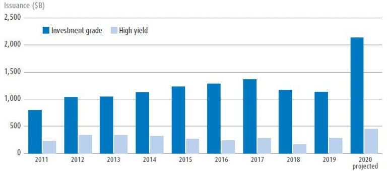 2020 is already a record year for issuance with more to come