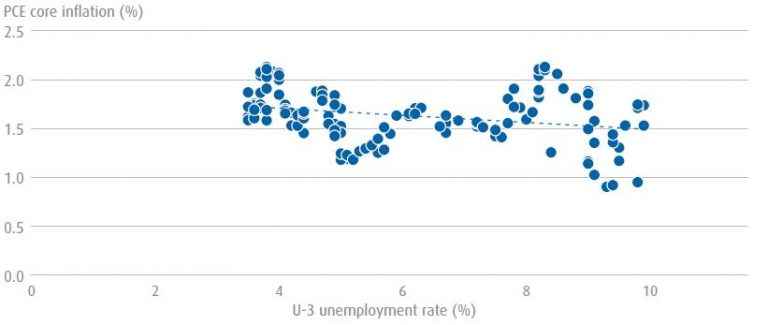 The feds new framework and its evolving reaction function pce core inflation and unemployment in the 2010s chart