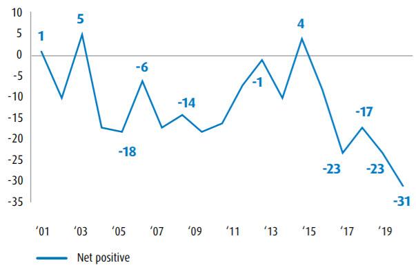 Descending line graph of net positive