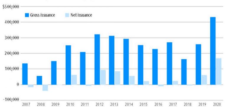 Chart showing that 2020 was a record for gross and net high yield issuance