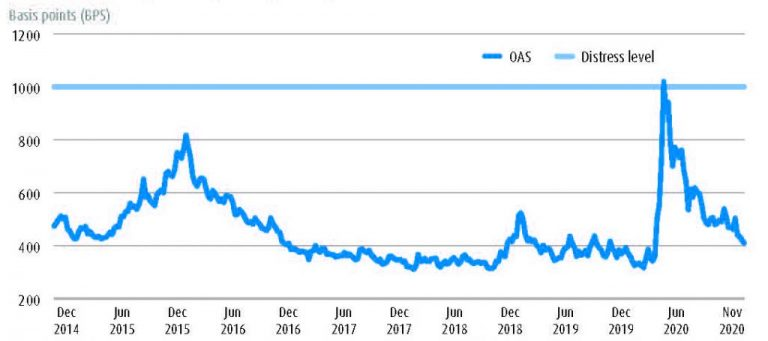 Weekly US high yield corporate spreads from December 2014 to November 2020