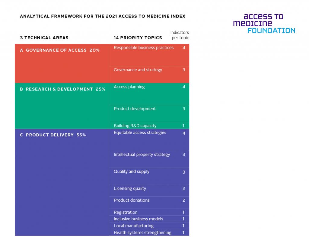 Table presenting analytical framework for the 2021 access to medicine index