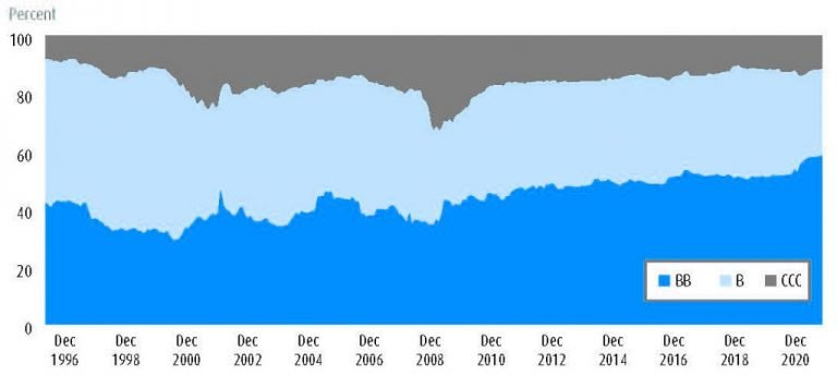 High yield by credit quality from December 1996 to December 2020