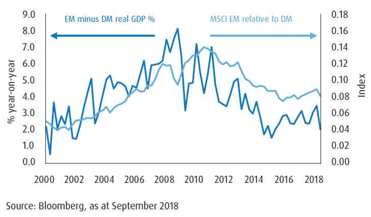 A chart of emerging markets vs developed markets