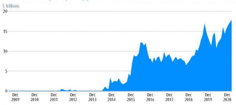 Market value of negative yielding global debt from December 2009 to December 2020