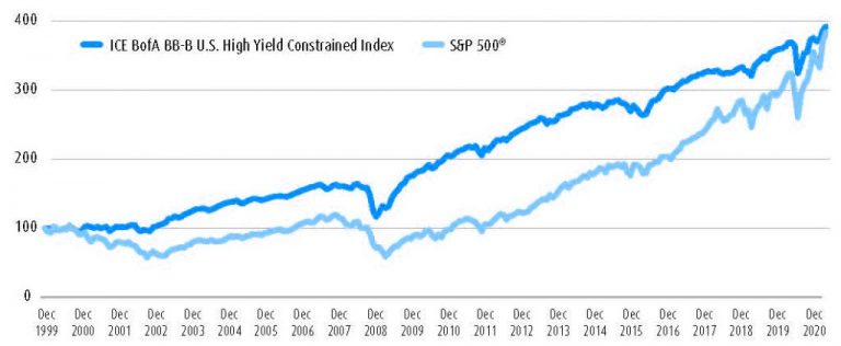 Chart showing that high quality high yield has outperformed equities this millenium