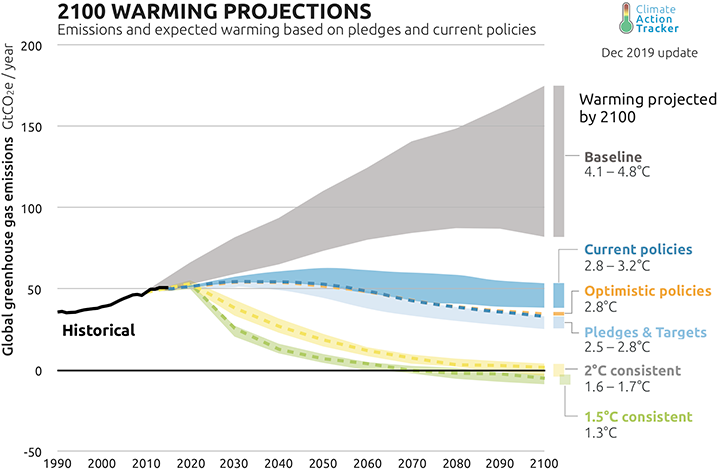 CAT-2100 Warming Projections Graph-2019.12-