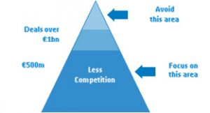 Pyramid showing which deals are less risky