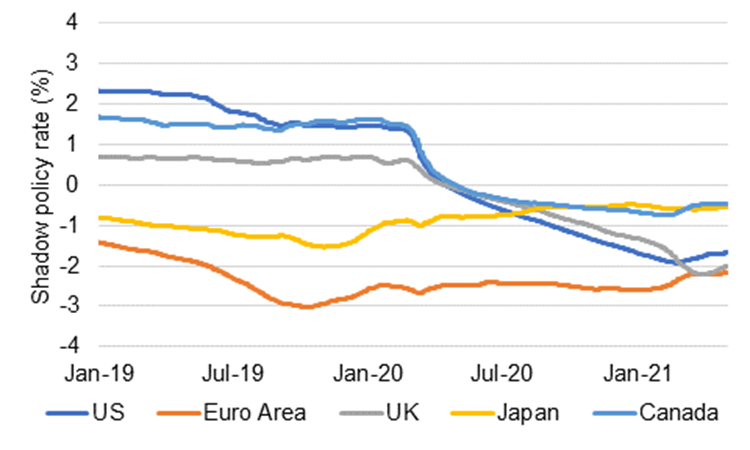 Graph presenting shadow policy rate (%) for US, Euro Area, UK, Japan and Canada