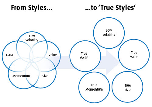 Our True Styles Approach