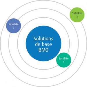Solutions chart