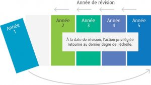 Revision chart