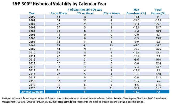 Historic volatility chart