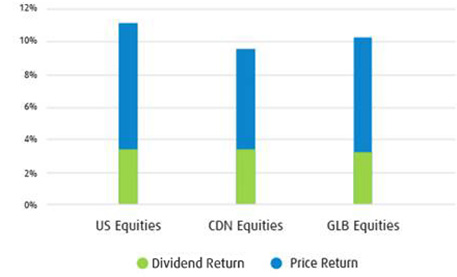 Analyst chart Rate of Returns