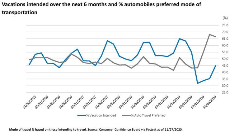 Graph presenting how vacations intended over the next 6 months and % automobiles preferred mode of transportation