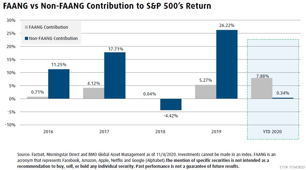 Chart showing FAANG vs Non-FAANG Contribution to S&P 500's Return