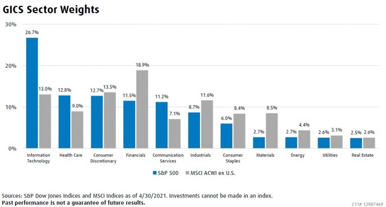 Graph presenting GICS Sector Weights