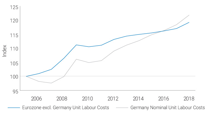 Graph presenting index of Eurozone excluding and including Germany Unit Labour Costs in 2006-2018