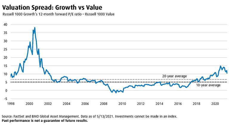 Graph presenting valuation spread: Growth vs Value