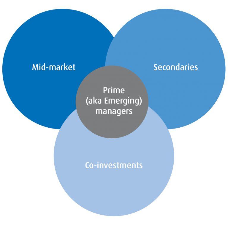 Scheme presenting investment strategy key elements