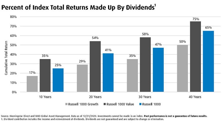 Graph presenting percent of Index Total Returns made up by dividends