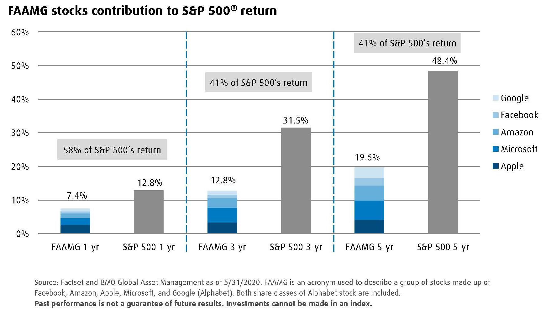 Graph presenting FAAMG stocks contribution to S&P 500 return