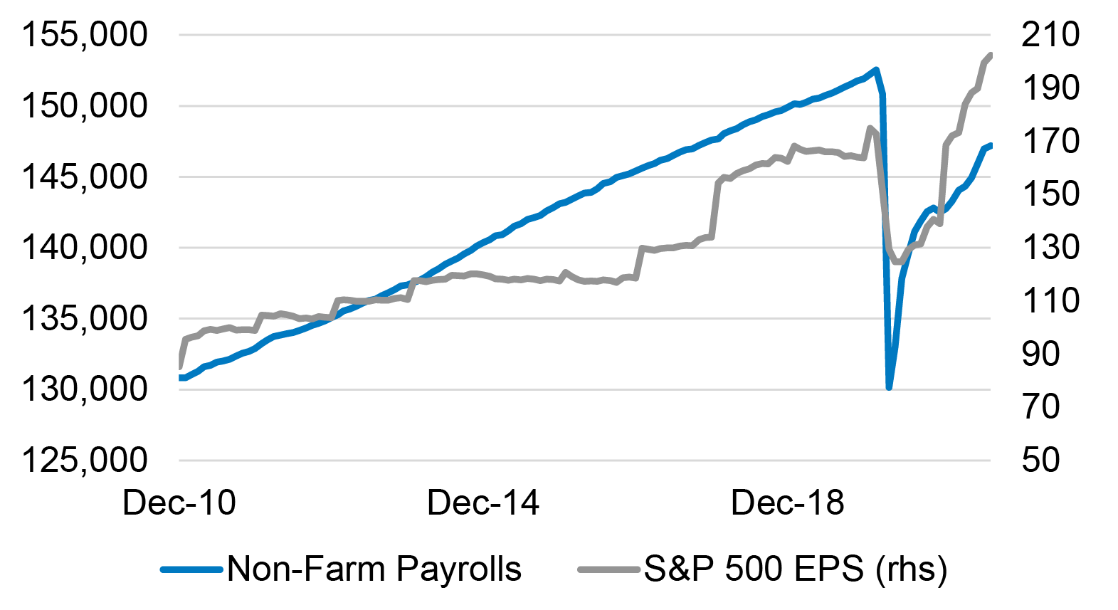 Chart showing U.S. payrolls lagging the S&P 500 earnings recovery