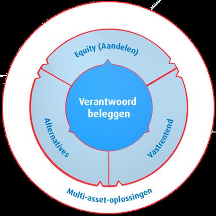 BMO investment capabilities simple nl