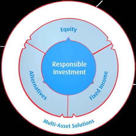 BMO Investment Capabilities Five Core Capabilities
