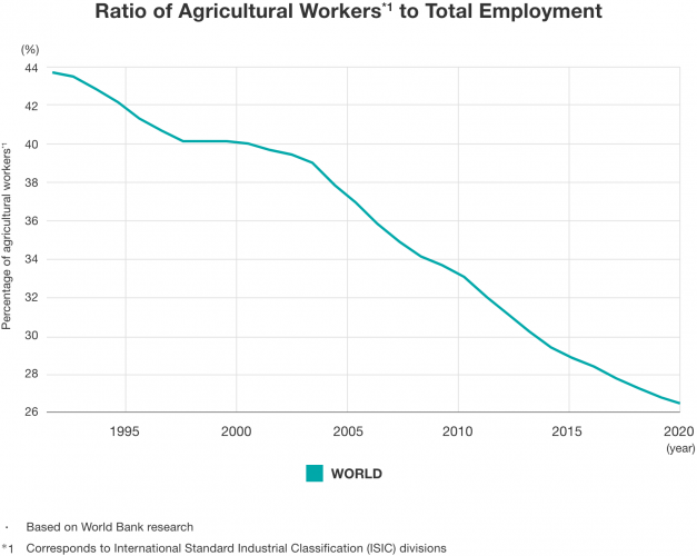 Ratio of agricultural workers to total employment
